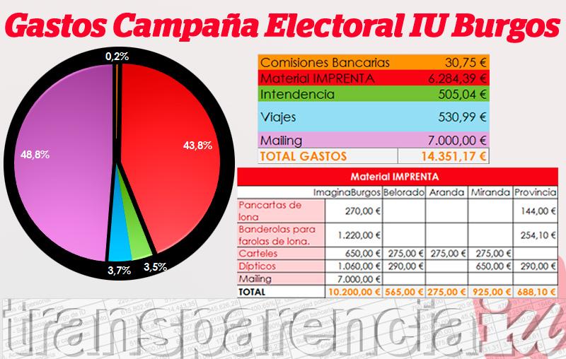 Photo of Transparencia IU, Gastos de la Campaña Electoral