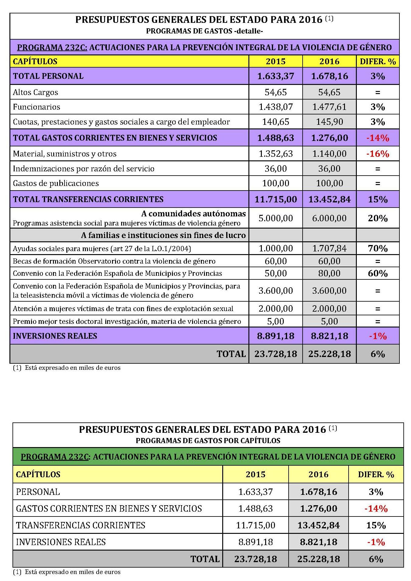 Valoración PGE 2016 Politicas Mujer _1__Página_3
