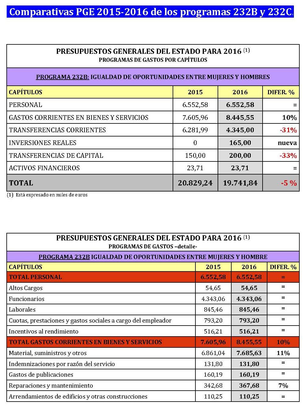 Valoración PGE 2016 Politicas Mujer _1__Página_1
