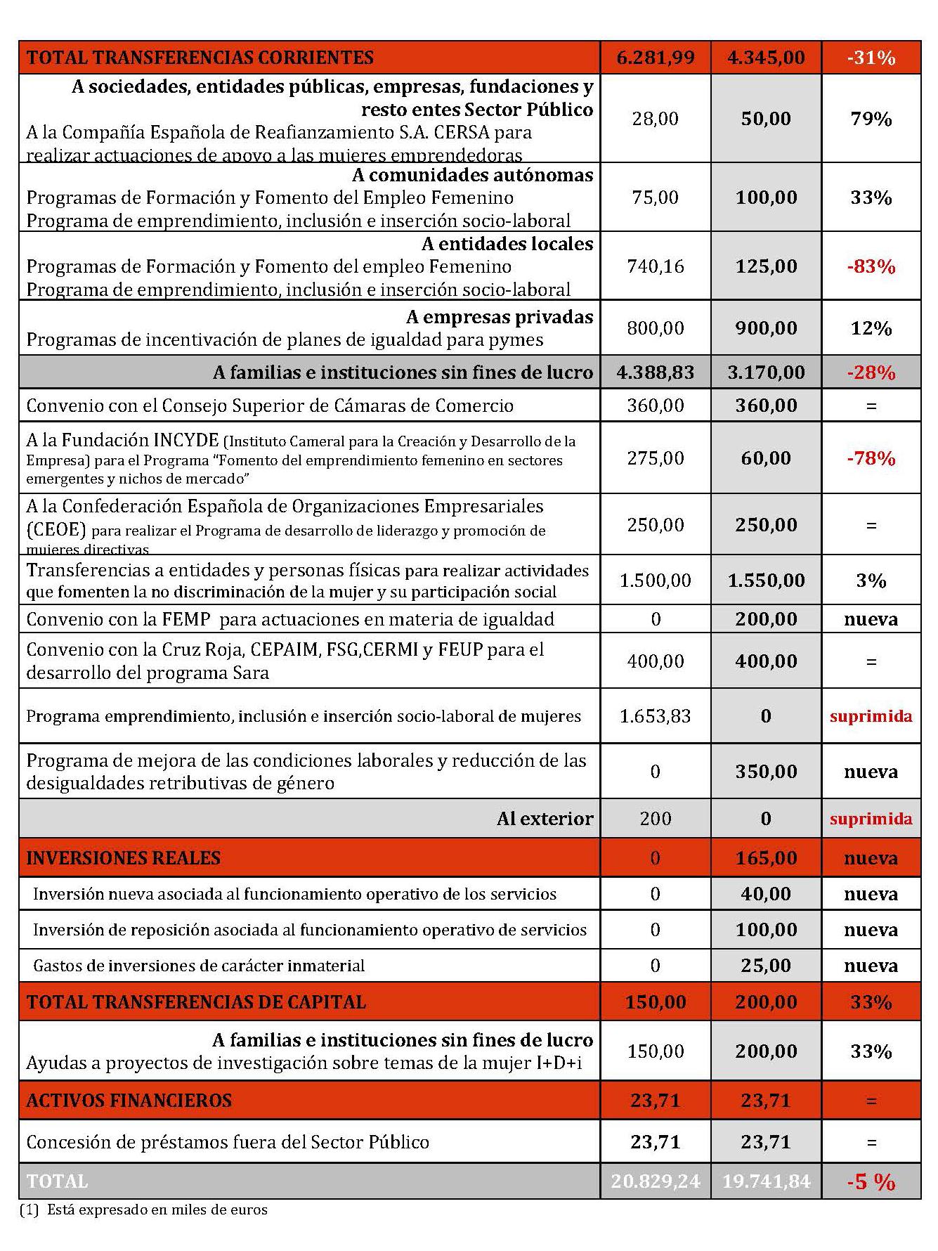 Valoración PGE 2016 Politicas Mujer _1__Página_2